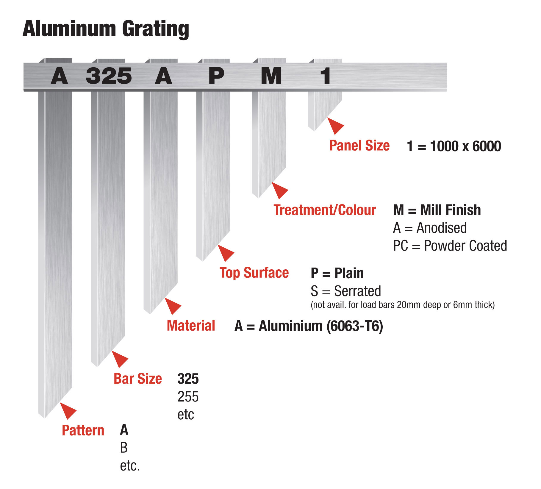 Aluminium grating part numbers