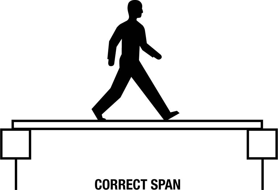 correct span