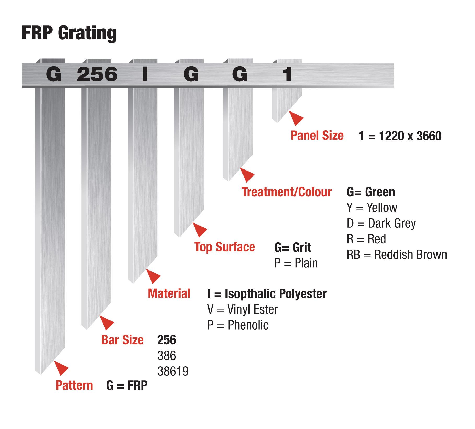 FRP GRATING part number protocols