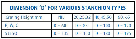 Dimensions for Various Stanchion Types Steel