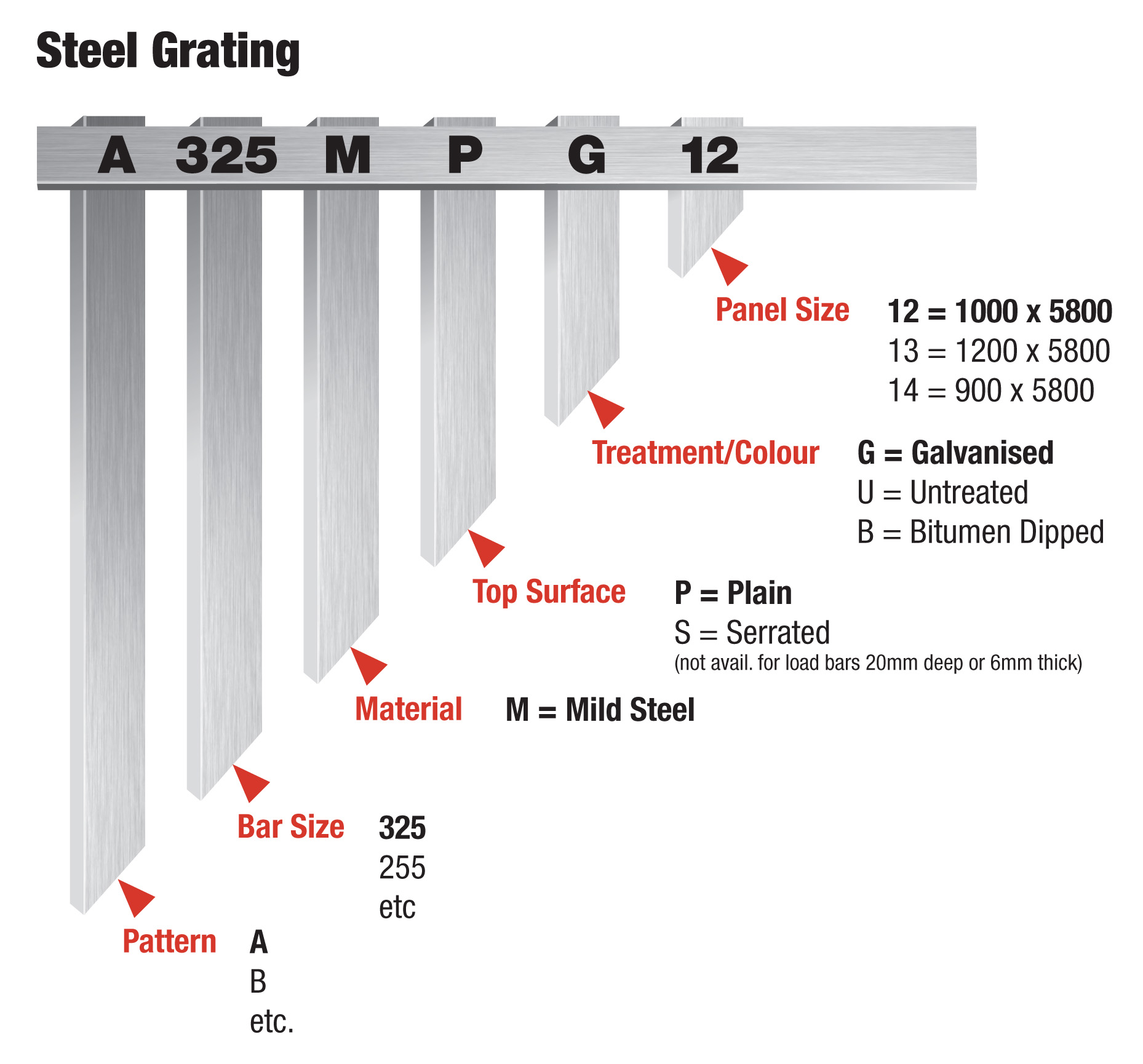 STEEL GRATING DIAGRAM