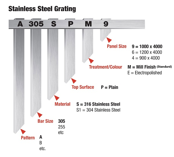 stainless-steel-grating-part-numbers -2021 Web