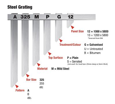 steel-grating-Stock Panel Part Number -2021 WEB