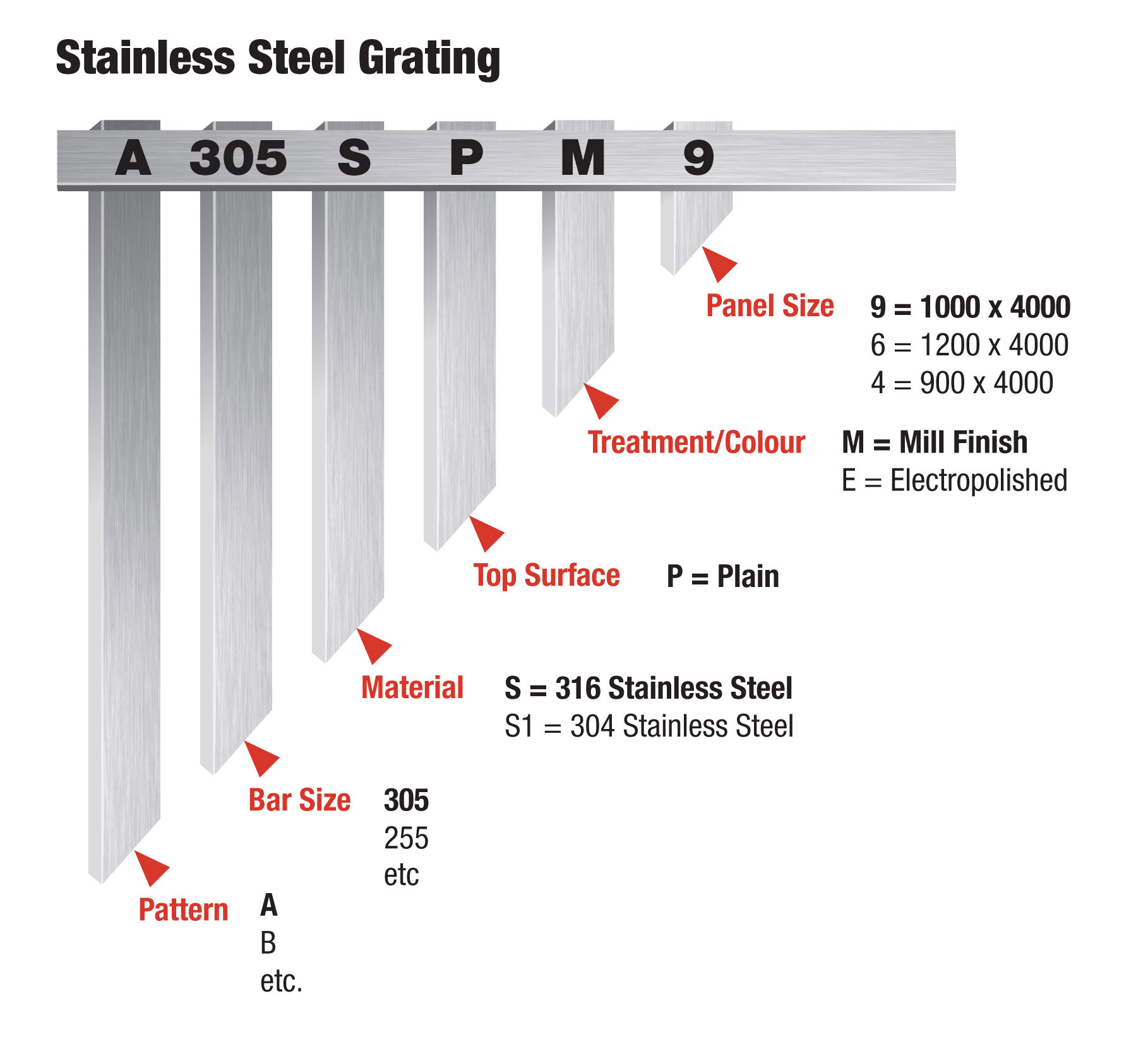 stainless steel grating part numbers